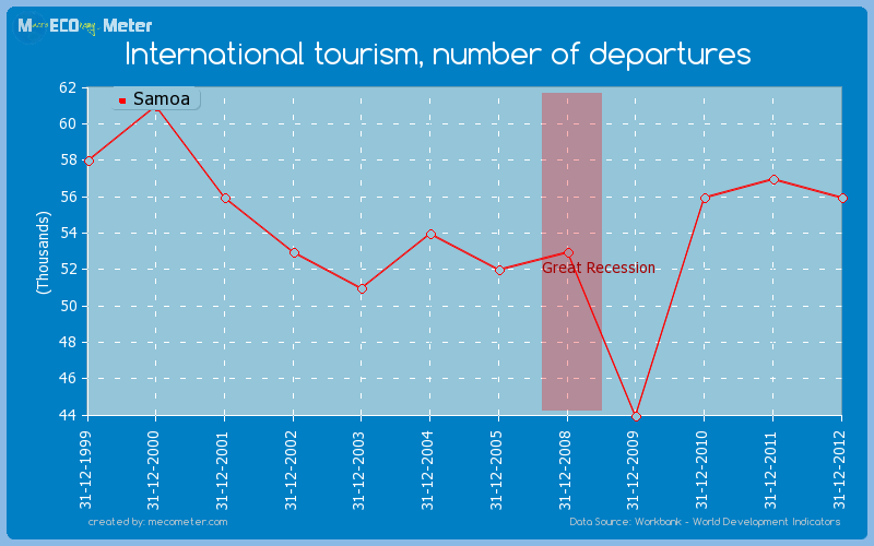 International tourism, number of departures of Samoa