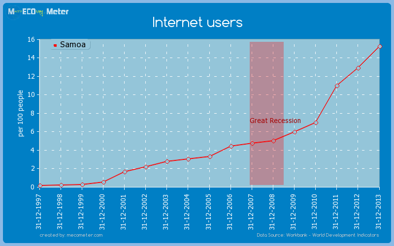 Internet users of Samoa