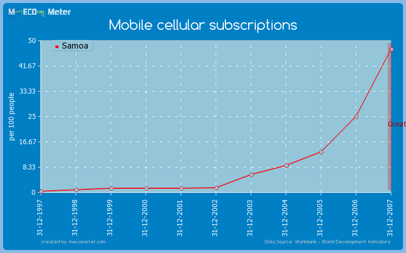 Mobile cellular subscriptions of Samoa