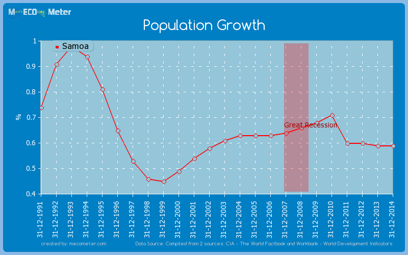 Population Growth of Samoa