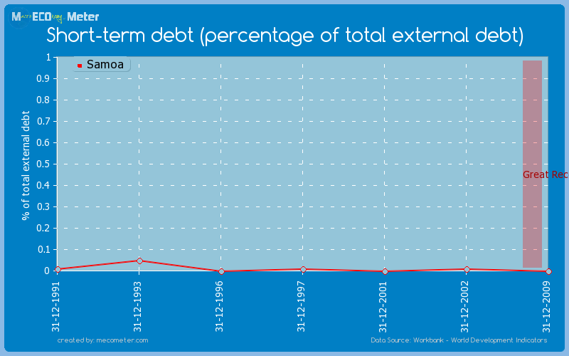 Short-term debt (percentage of total external debt) of Samoa