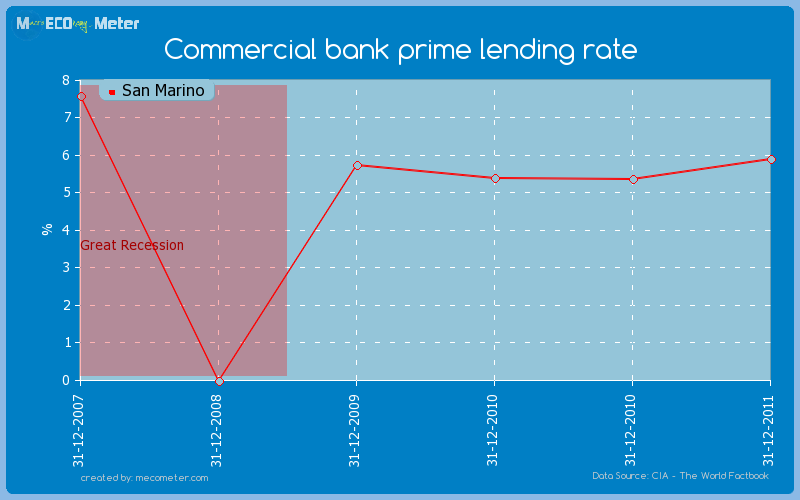 Commercial bank prime lending rate of San Marino