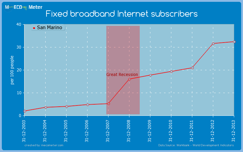 Fixed broadband Internet subscribers of San Marino