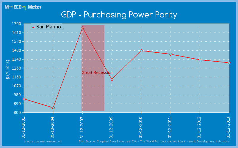 GDP - Purchasing Power Parity of San Marino