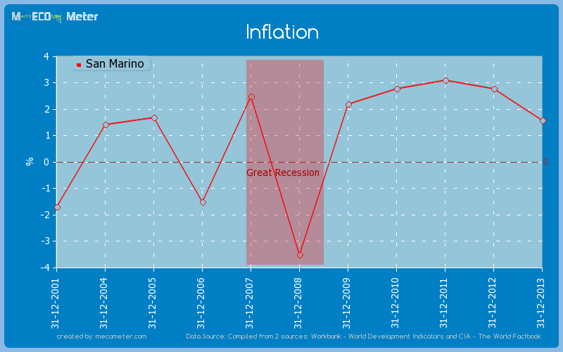 Inflation of San Marino
