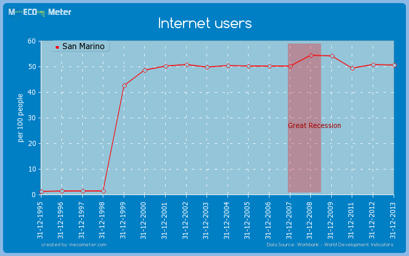 Internet users of San Marino
