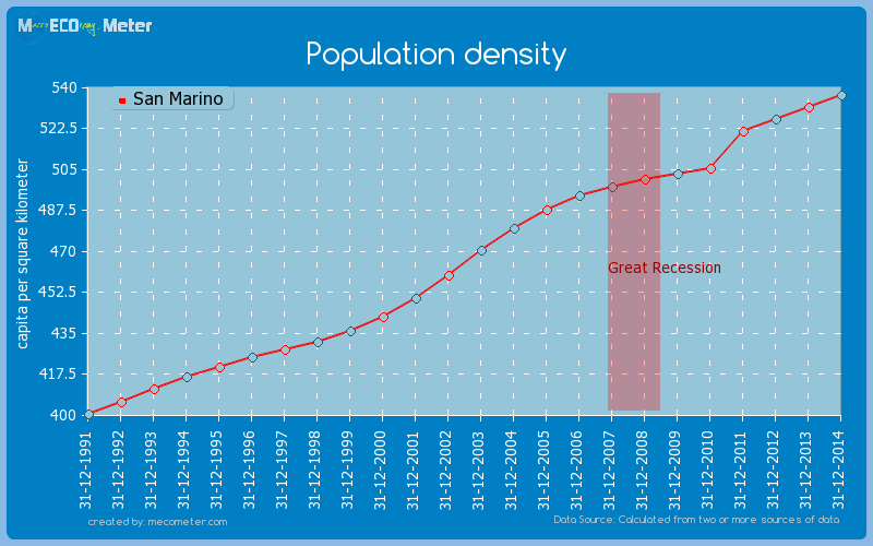Population density of San Marino