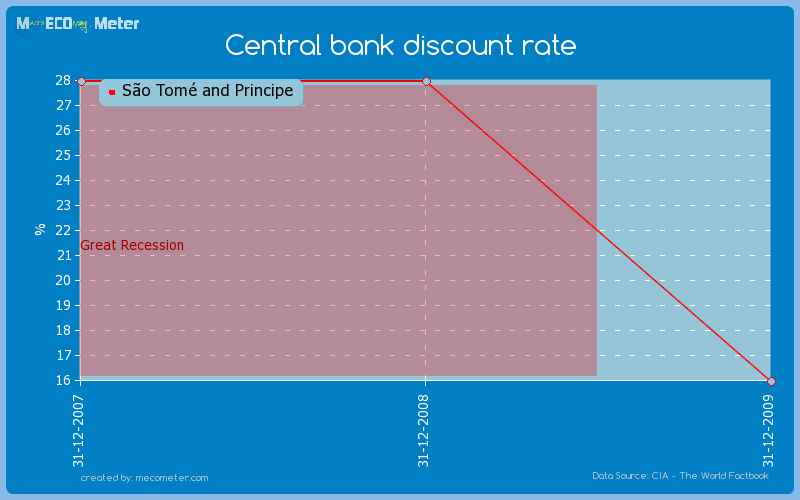 Central bank discount rate of S�o Tom� and Principe