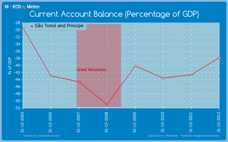 Current Account Balance (Percentage of GDP) of S�o Tom� and Principe