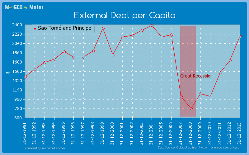 External Debt per Capita of S�o Tom� and Principe