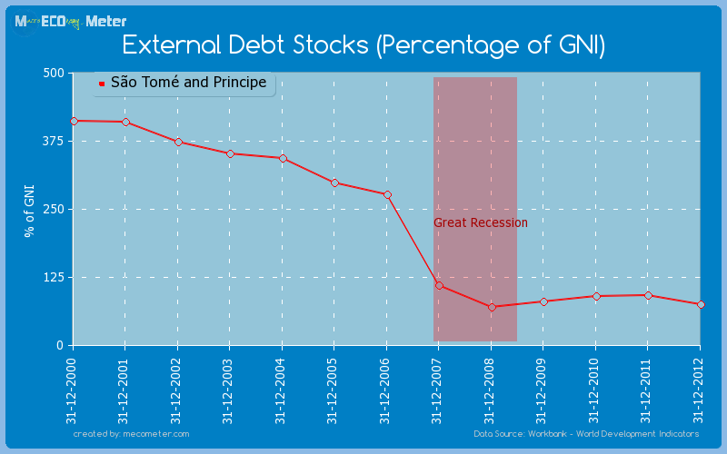 External Debt Stocks (Percentage of GNI) of S�o Tom� and Principe