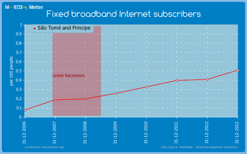 Fixed broadband Internet subscribers of S�o Tom� and Principe