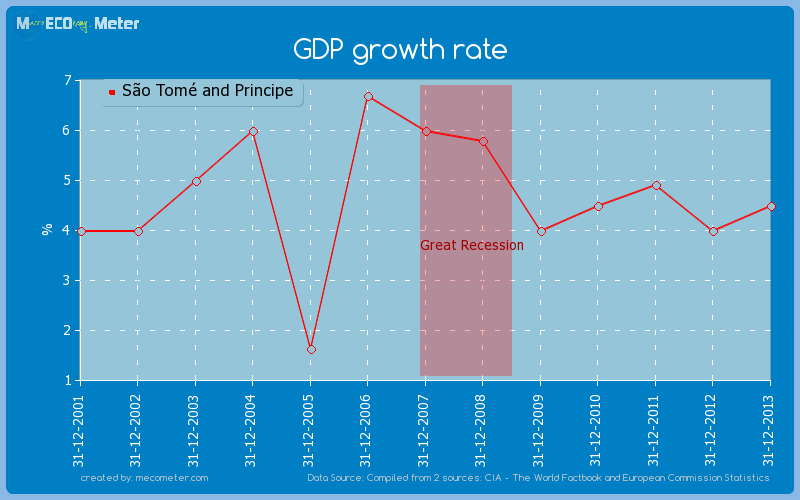 GDP growth rate of S�o Tom� and Principe