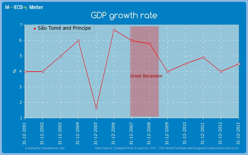GDP growth rate of S�o Tom� and Principe
