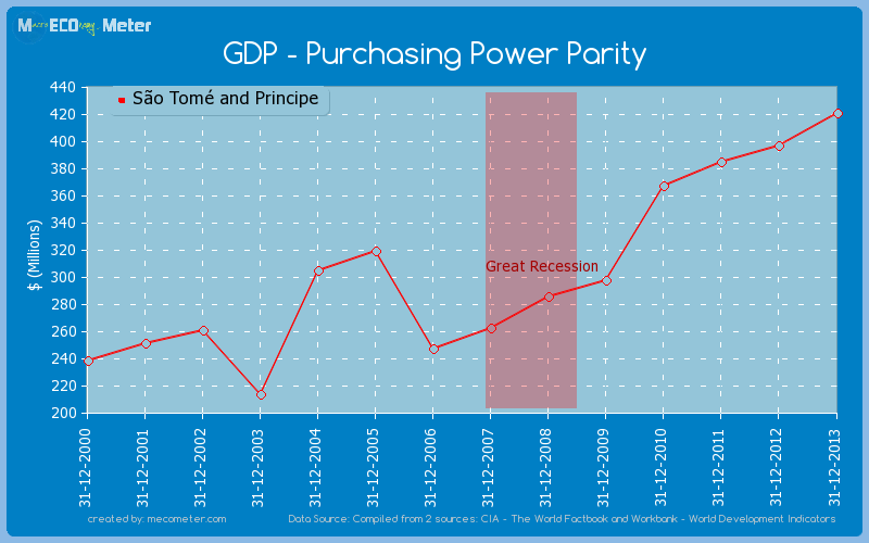 GDP - Purchasing Power Parity of S�o Tom� and Principe