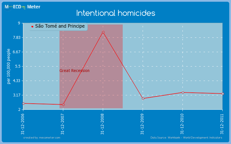 Intentional homicides of S�o Tom� and Principe