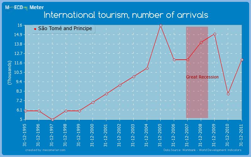 International tourism, number of arrivals of S�o Tom� and Principe