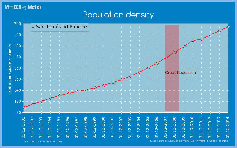 Population density of S�o Tom� and Principe