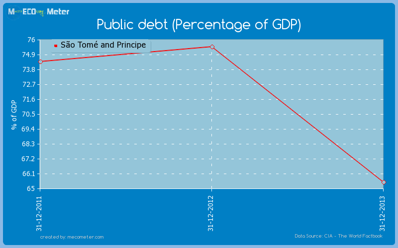 Public debt (Percentage of GDP) of S�o Tom� and Principe
