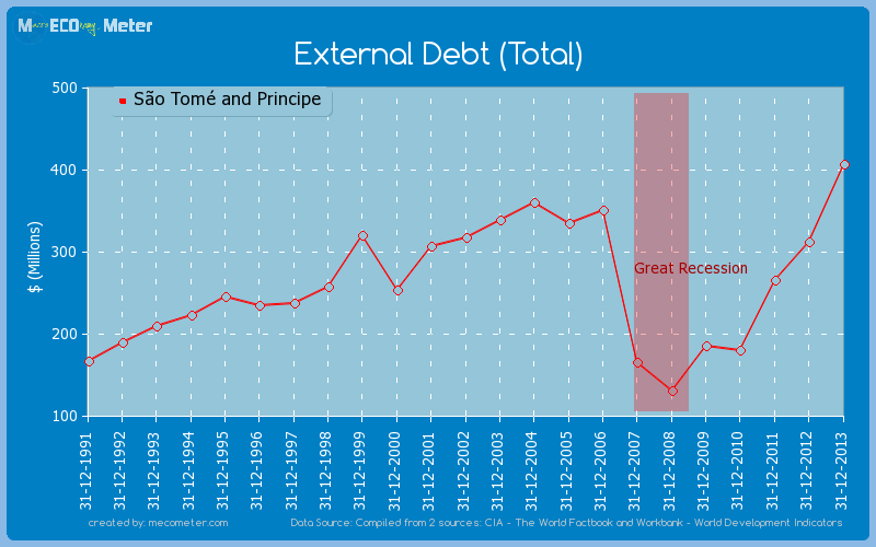 External Debt (Total) of S�o Tom� and Principe