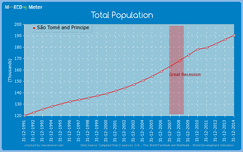 Total Population of S�o Tom� and Principe