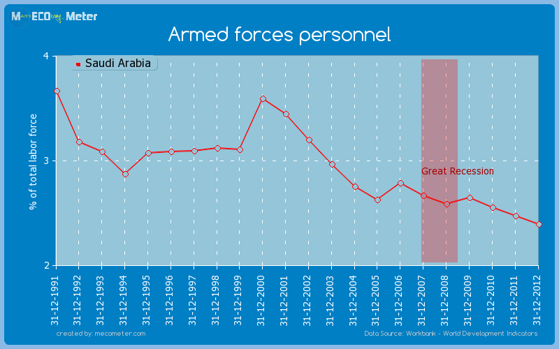 Armed forces personnel of Saudi Arabia