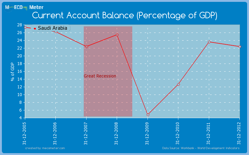 Current Account Balance (Percentage of GDP) of Saudi Arabia