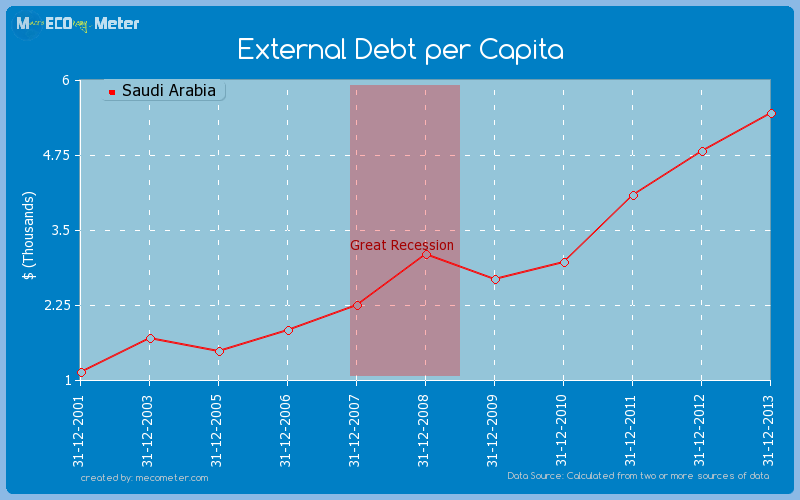 External Debt per Capita of Saudi Arabia