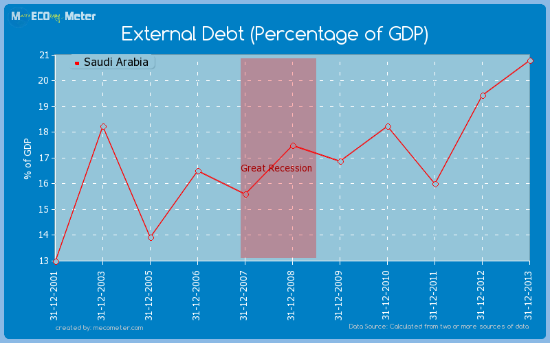 External Debt (Percentage of GDP) of Saudi Arabia