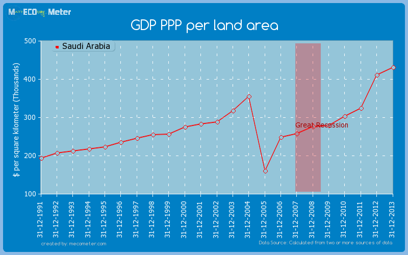 GDP PPP per land area of Saudi Arabia