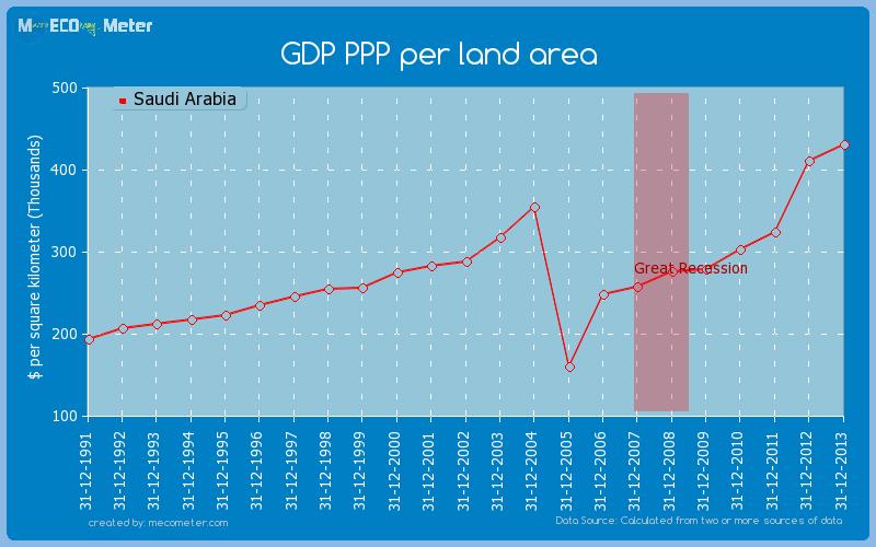 GDP PPP per land area of Saudi Arabia