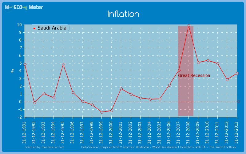 Inflation of Saudi Arabia