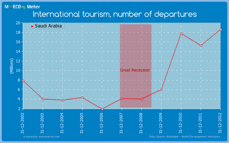 International tourism, number of departures of Saudi Arabia