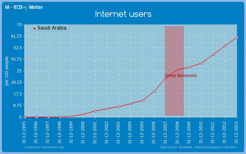 Internet users of Saudi Arabia