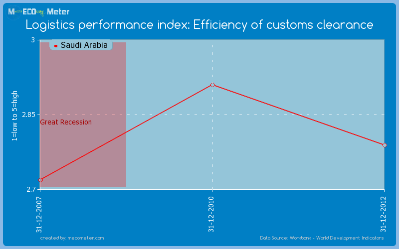 Logistics performance index: Efficiency of customs clearance of Saudi Arabia