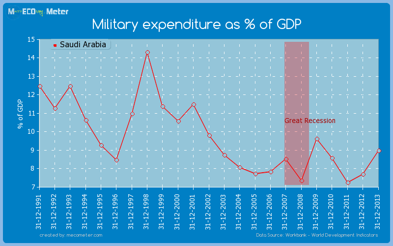 Military expenditure as % of GDP of Saudi Arabia