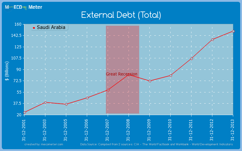 External Debt (Total) of Saudi Arabia