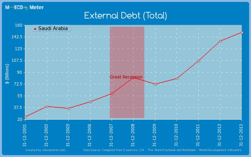 External Debt (Total) of Saudi Arabia