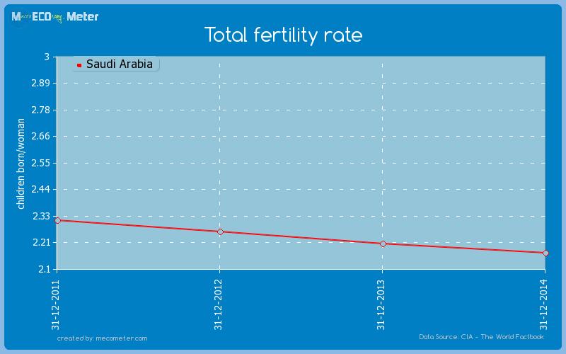 Total fertility rate of Saudi Arabia