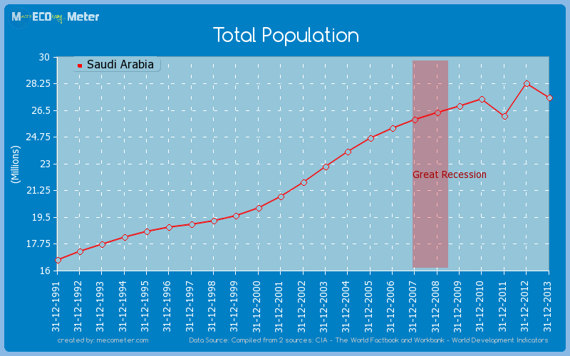 Total Population of Saudi Arabia