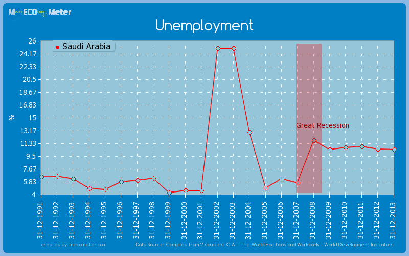 Unemployment of Saudi Arabia