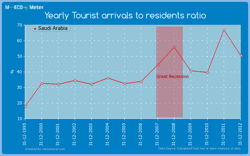 Yearly Tourist arrivals to residents ratio of Saudi Arabia