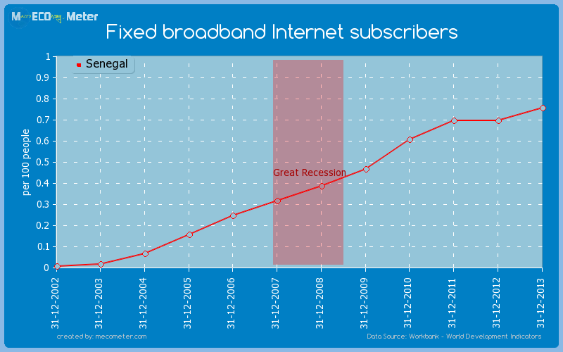 Fixed broadband Internet subscribers of Senegal