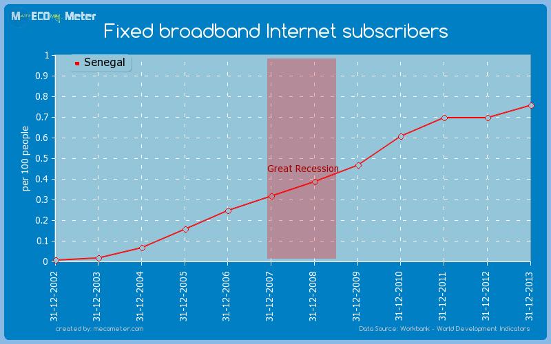 Fixed broadband Internet subscribers of Senegal