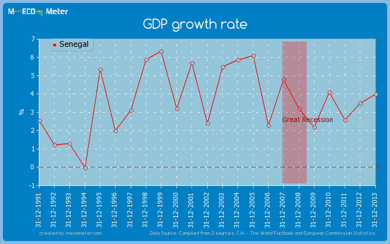 GDP growth rate of Senegal