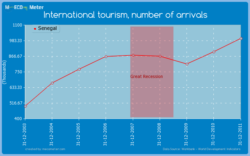 International tourism, number of arrivals of Senegal