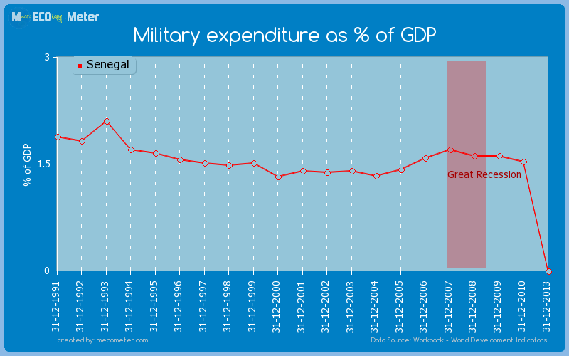 Military expenditure as % of GDP of Senegal