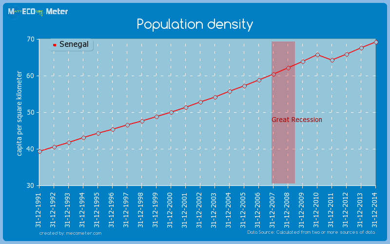 Population density of Senegal