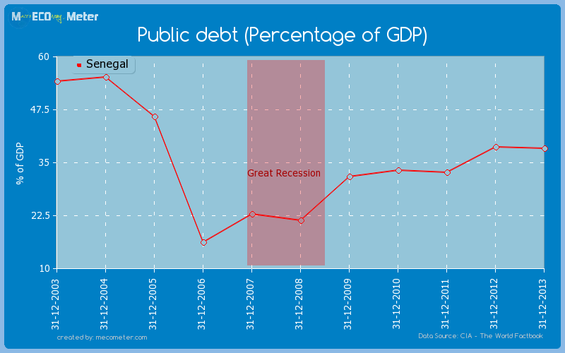Public debt (Percentage of GDP) of Senegal