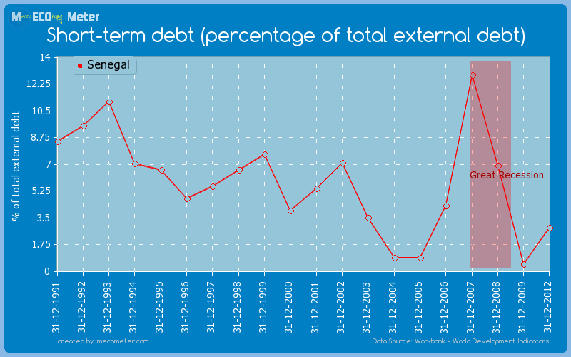 Short-term debt (percentage of total external debt) of Senegal